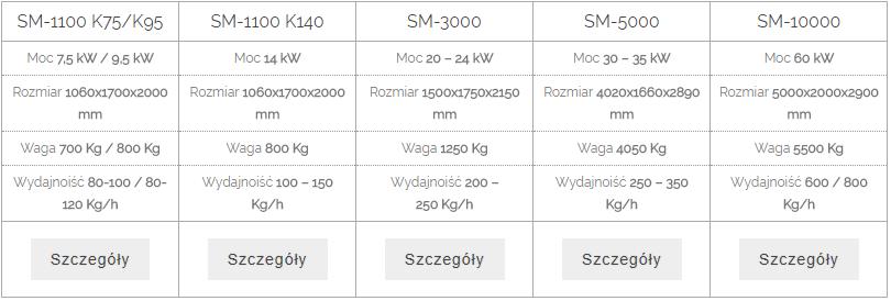 Granulatory COMPACT